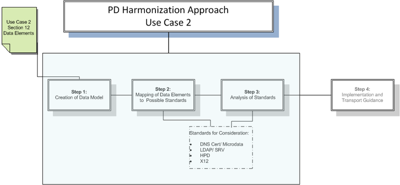 Harmonization Approach Use Case 2